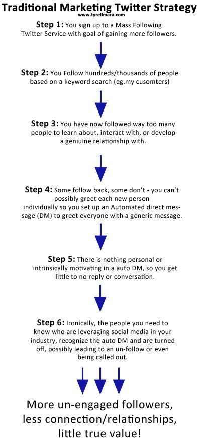 c0f67ea0b1 Authentic Twitter Strategy… A Visual Perspective