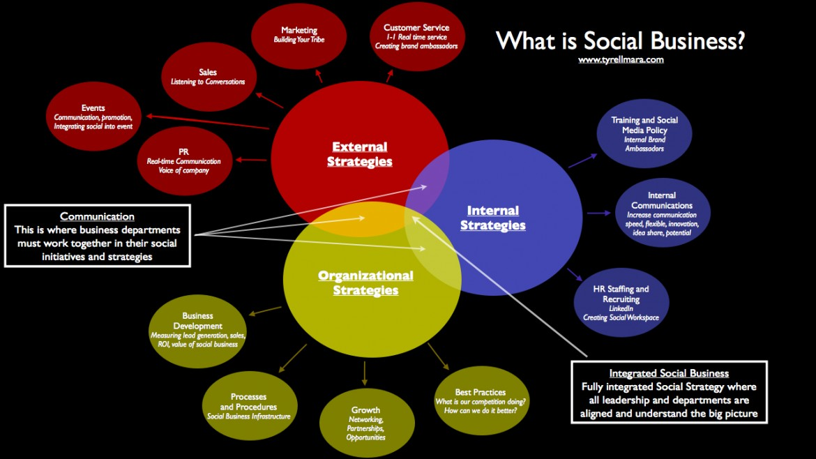 Social Media: What is Social Business