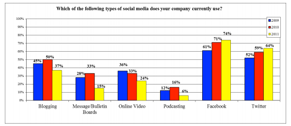 UMASS Dartmouth Study: Blogging on the decline with new social media tools