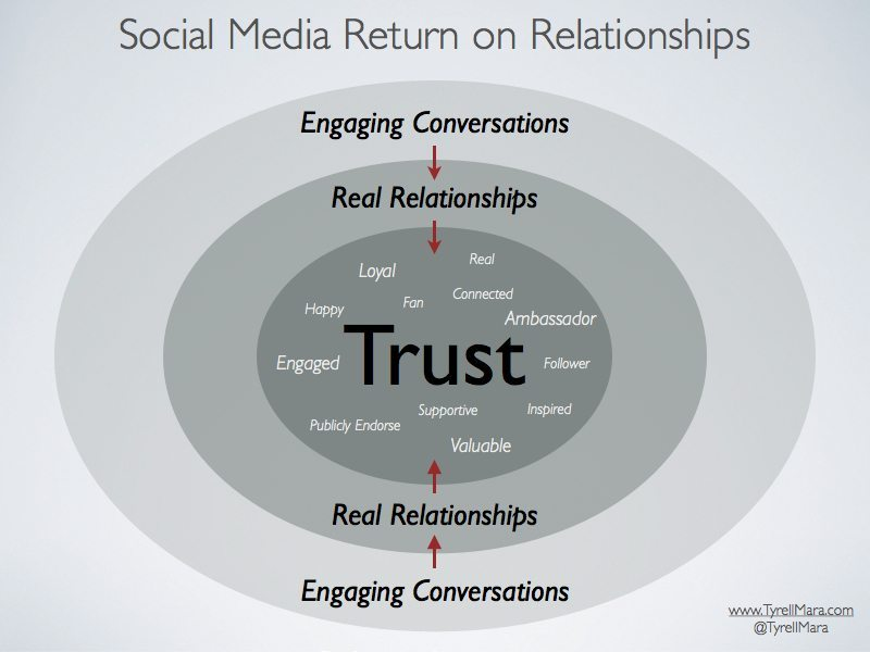 Authentic social media strategy: return on relationships